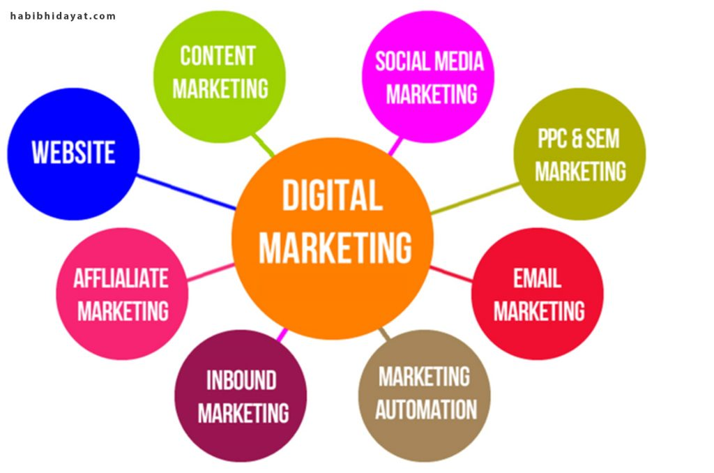 Digital Marketing VS Tradisional Marketing Mana yang Efektif 2